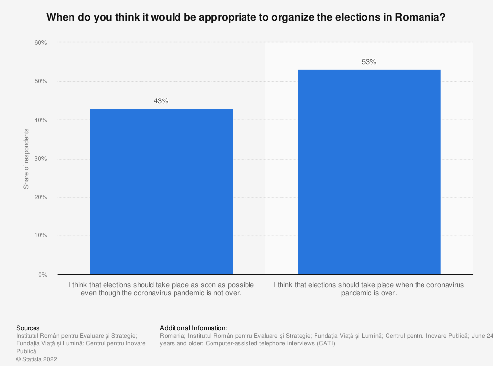 Statistic: When do you think it would be appropriate to organize the elections in Romania? | Statista