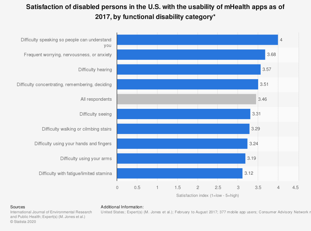 Statistic: Satisfaction of disabled persons in the U.S. with the usability of mHealth apps as of 2017, by functional disability category* | Statista