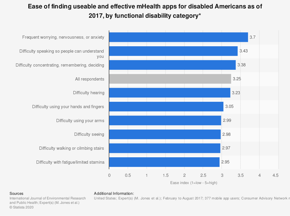 Statistic: Ease of finding useable and effective mHealth apps for disabled Americans as of 2017, by functional disability category* | Statista