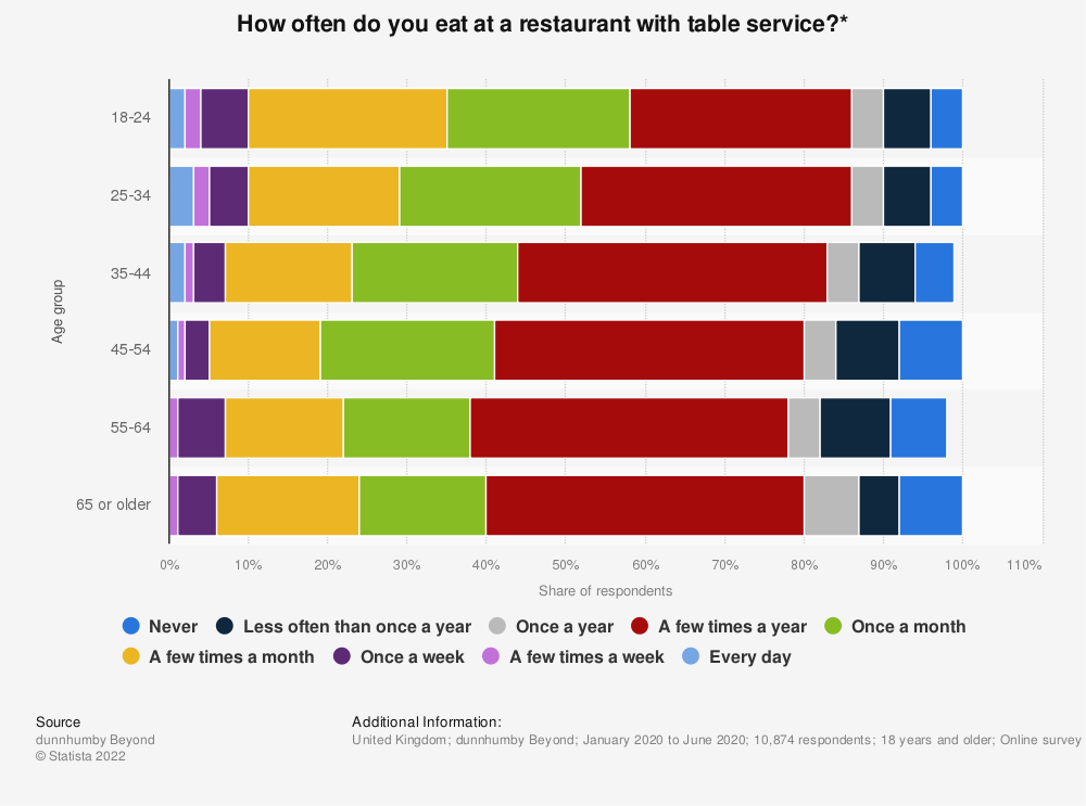 Statistic: How often do you eat at a restaurant with table service?* | Statista
