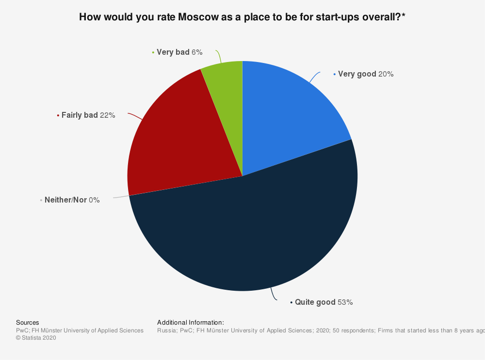 Statistic: How would you rate Moscow as a place to be for start-ups overall?* | Statista