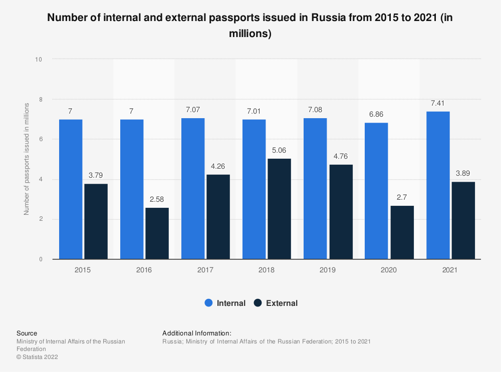 Statistic: Number of internal and external passports issued in Russia from 2015 to the 1st half of 2020 (in millions) | Statista