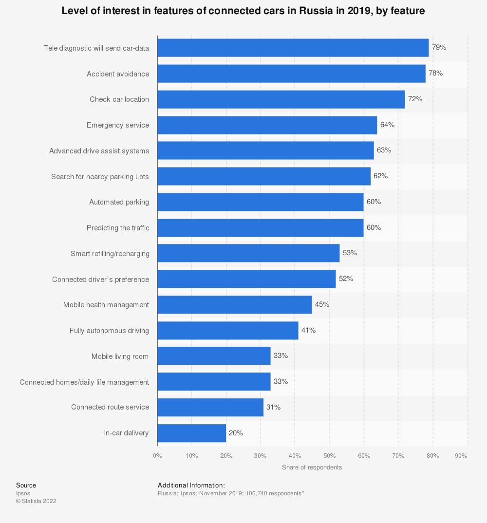 Statistic: Level of interest in features of connected cars in Russia in 2019, by feature    Statista