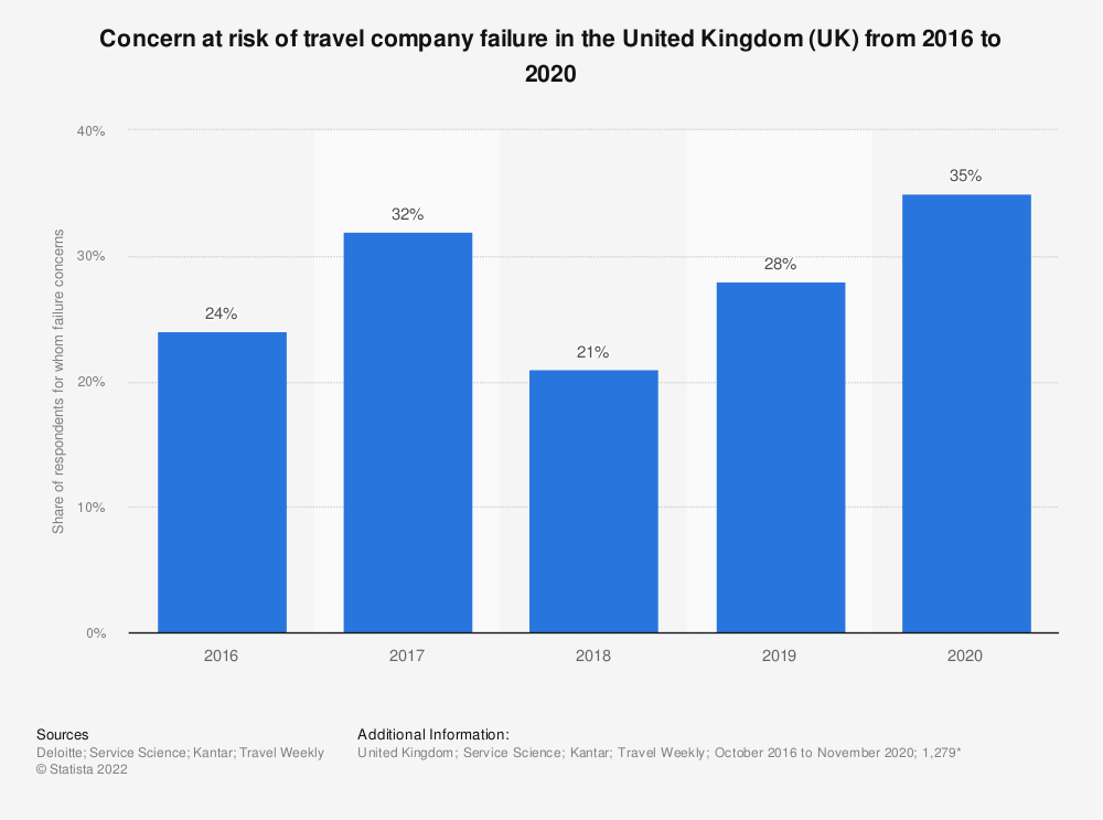 Statistic: Concern at risk of travel company failure in the United Kingdom (UK) from 2016 to 2020   Statista
