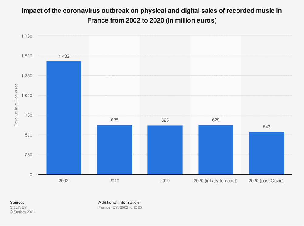 Statistic: Impact of the coronavirus outbreak on physical and digital sales of recorded music in France from 2002 to 2020 (in million euros) | Statista