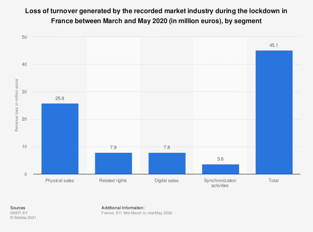 Statistic: Loss of turnover generated by the recorded market industry during the lockdown in France between March and May 2020 (in million euros), by segment   Statista