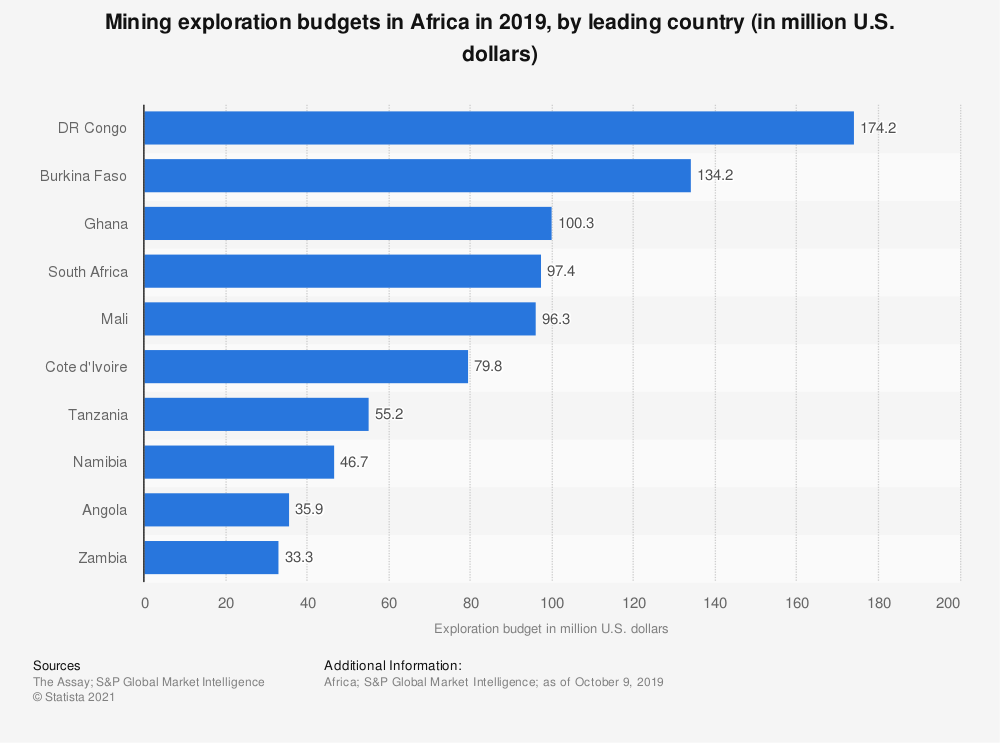 Statistic: Mining exploration budgets in Africa in 2019, by leading country (in million U.S. dollars) | Statista