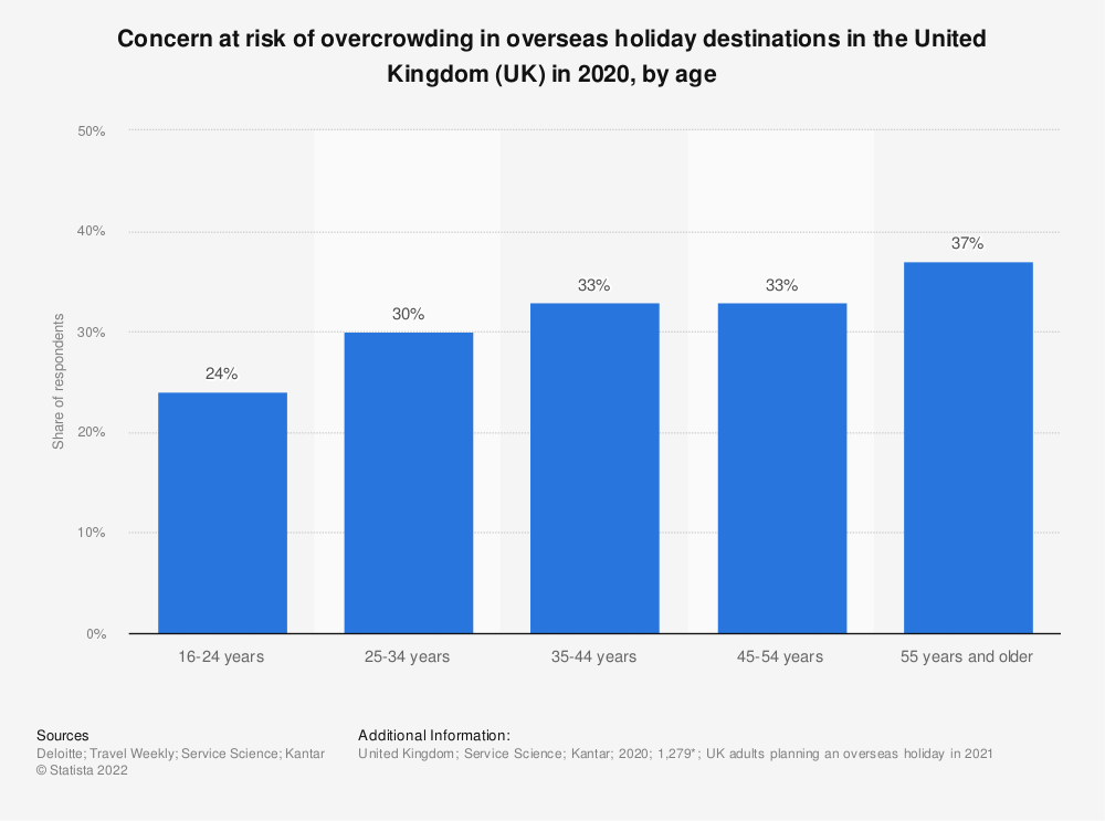 Statistic: Concern at risk of overcrowding in overseas holiday destinations in the United Kingdom (UK) in 2020, by age | Statista