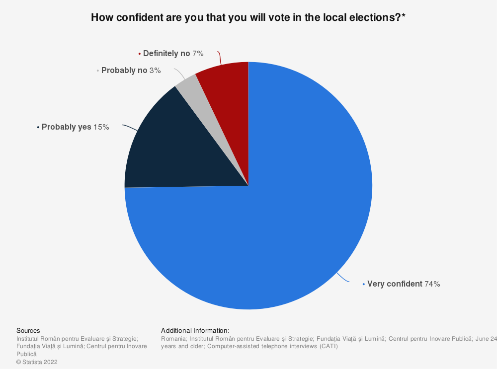 Statistic: How confident are you that you will vote in the local elections?* | Statista