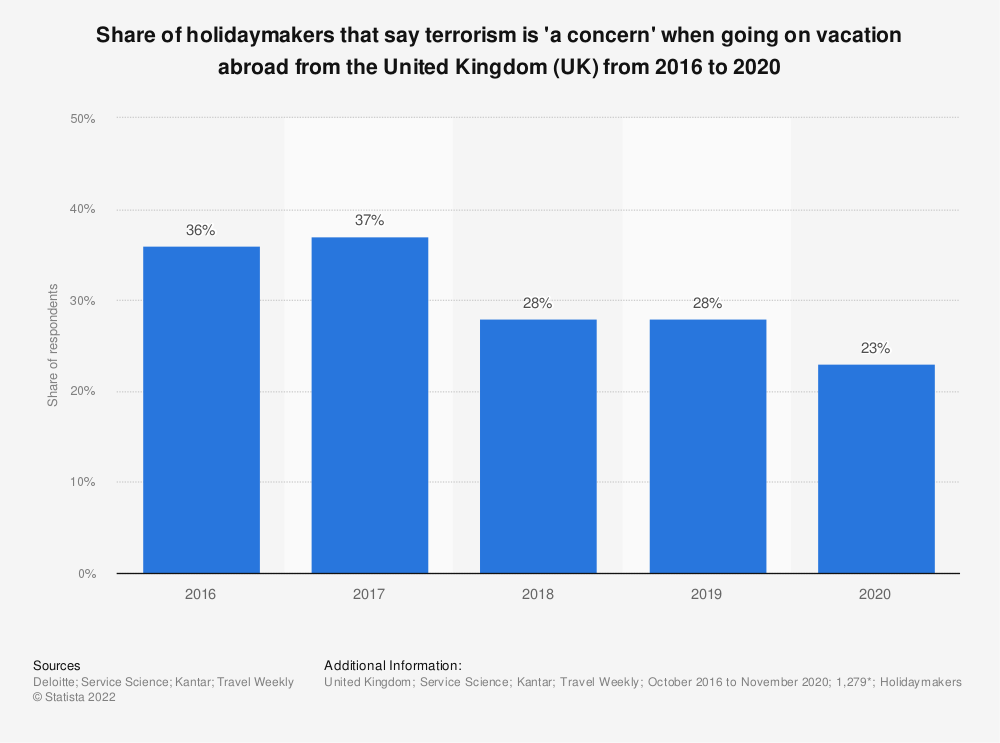 Statistic: Share of holidaymakers that say terrorism is 'a concern' when going on vacation abroad from the United Kingdom (UK) from 2016 to 2019 | Statista