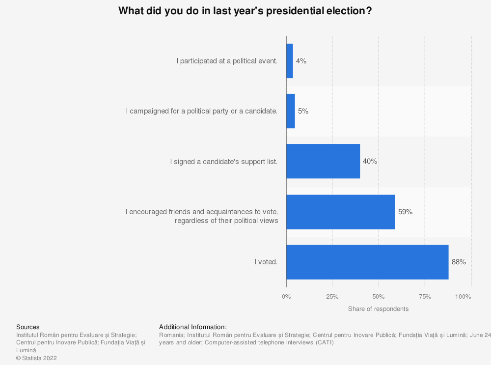 Statistic: What did you do in last year's presidential election? | Statista