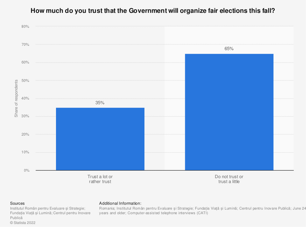 Statistic: How much do you trust that the Government will organize fair elections this fall?   Statista