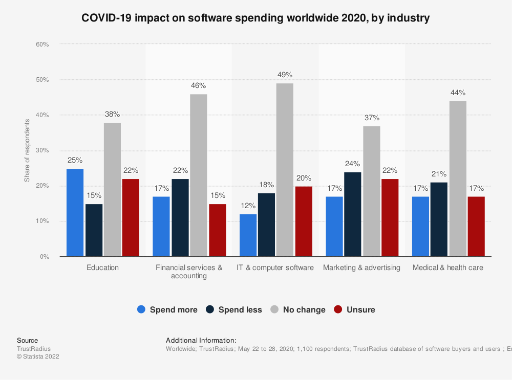 Statistic: COVID-19 impact on software spending worldwide 2020, by industry  | Statista