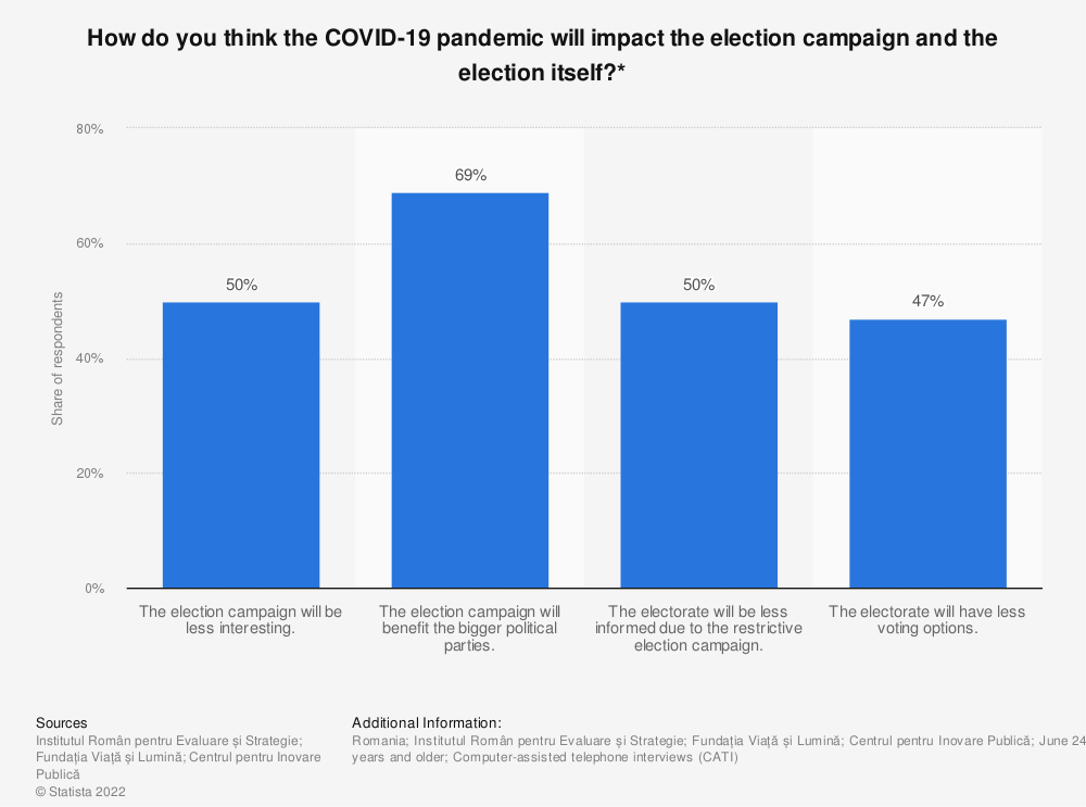 Statistic: How do you think the COVID-19 pandemic will impact the election campaign and the election itself?* | Statista