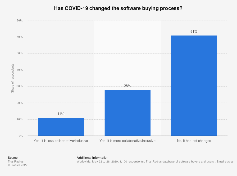 Statistic: Has COVID-19 changed the software buying process? | Statista
