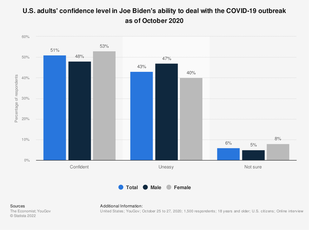 Statistic: U.S. adults' confidence level in Joe Biden's ability to deal with the COVID-19 outbreak as of October  2020  | Statista