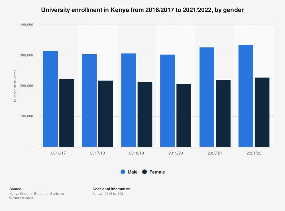 Statistic: University enrollment in Kenya from 2016 to 2020, by gender   Statista