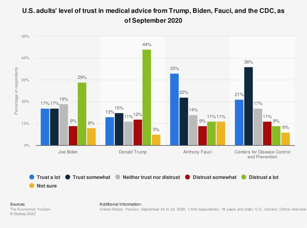 Statistic: U.S. adults' level of trust in medical advice from Trump, Biden, Fauci, and the CDC, as of September 2020    Statista