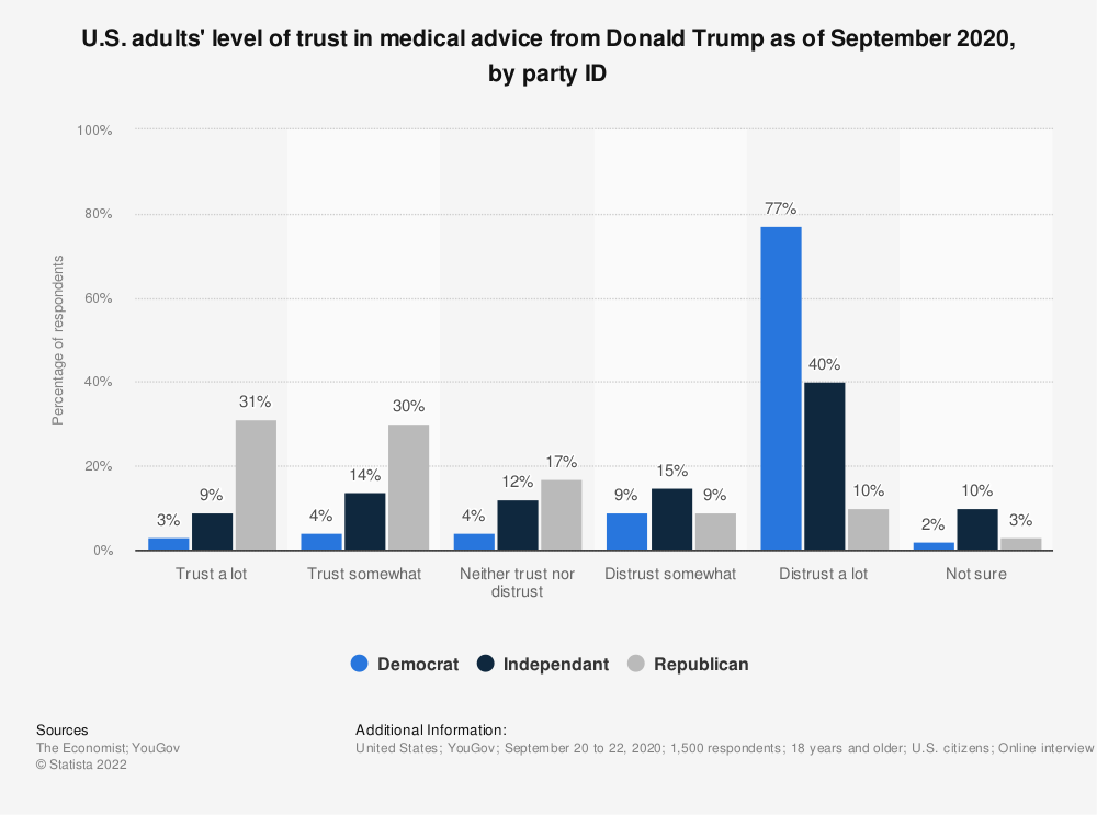 Statistic: U.S. adults' level of trust in medical advice from Donald Trump as of September 2020, by party ID | Statista