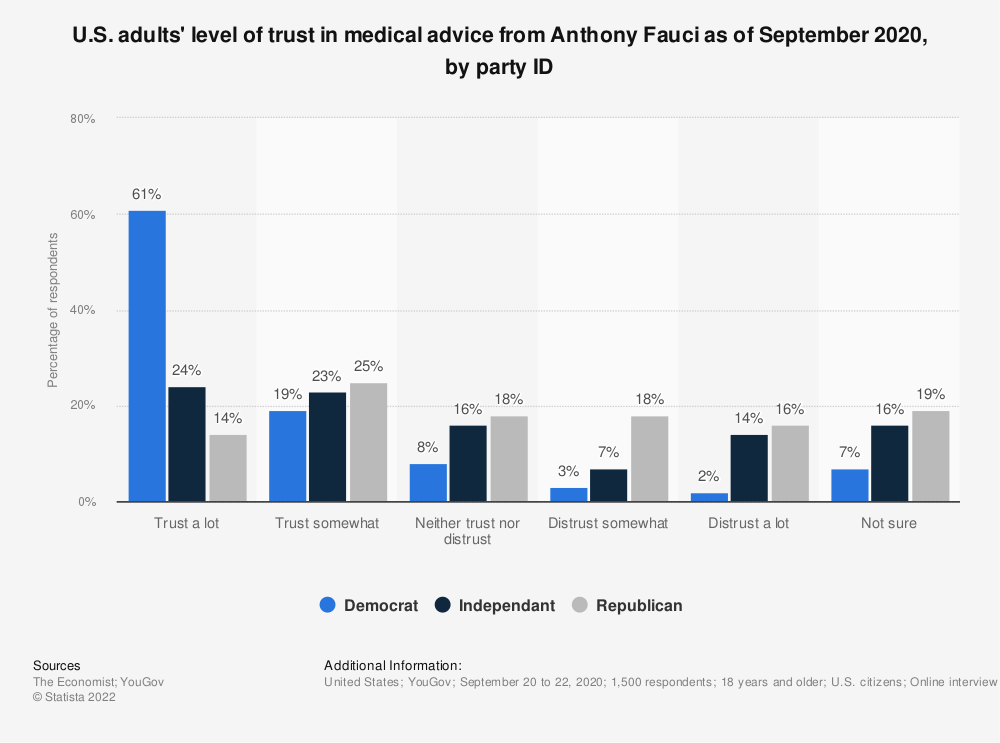 Statistic: U.S. adults' level of trust in medical advice from Anthony Fauci as of September 2020, by party ID | Statista