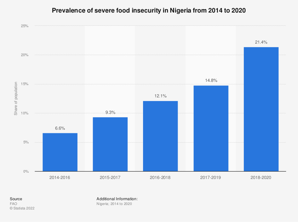Statistic: Prevalence of severe food insecurity in Nigeria from 2014 to 2019 | Statista
