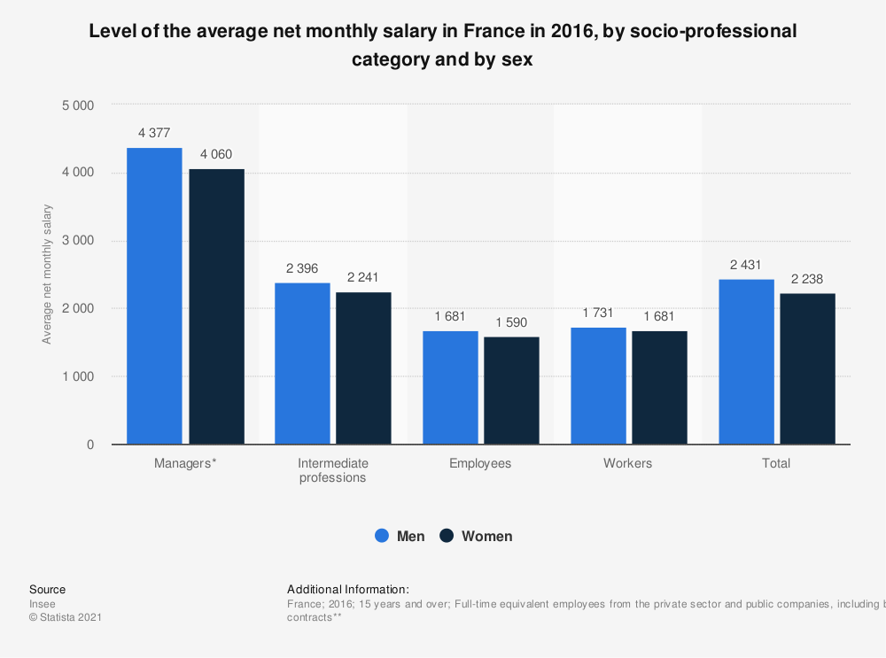 Statistic: Level of the average net monthly salary in France in 2016, by socio-professional category and by sex | Statista