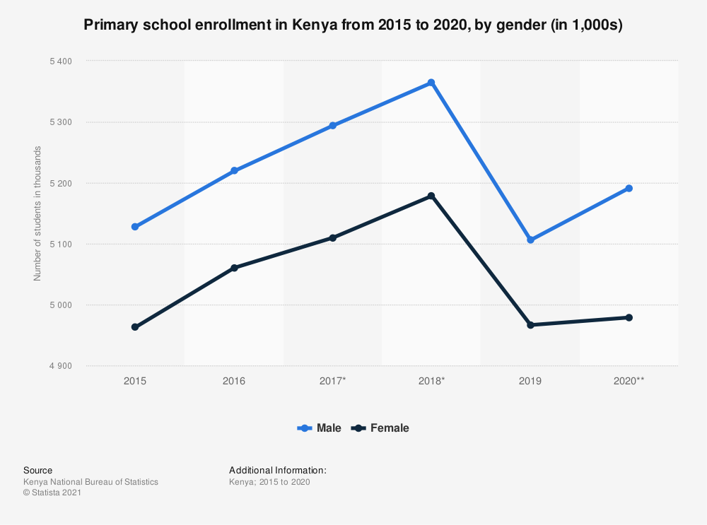 Statistic: Primary school enrollment in Kenya from 2015 to 2020, by gender (in 1,000s) | Statista