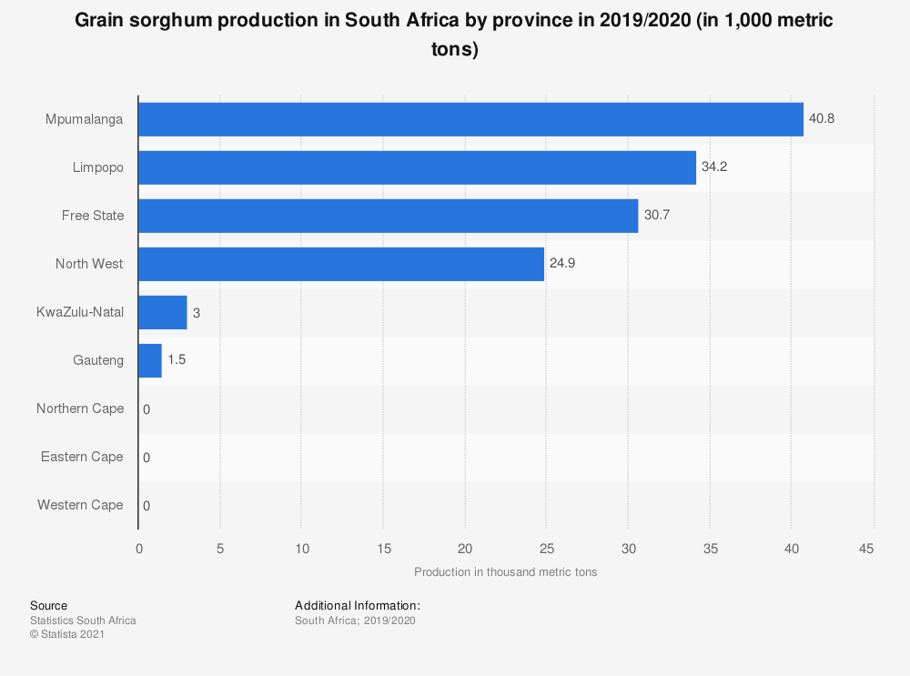 Statistic: Grain sorghum production in South Africa by province in 2019/2020 (in 1,000 metric tons)   Statista