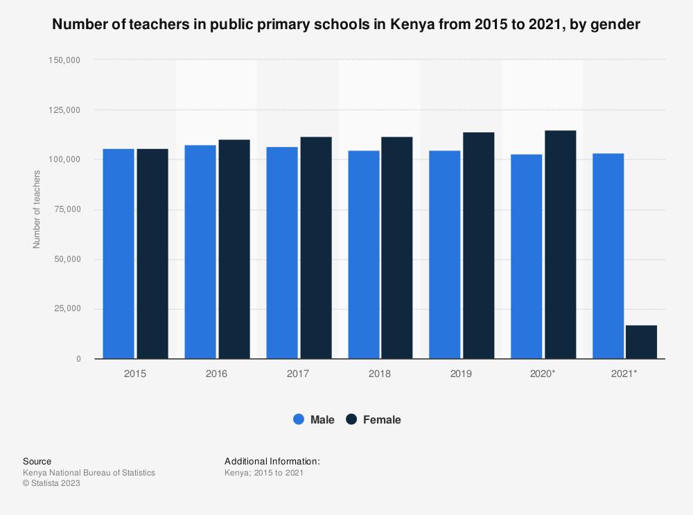 Statistic: Number of teachers in public primary schools in Kenya from 2015 to 2019, by gender   Statista