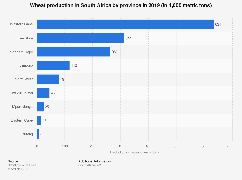 Statistic: Wheat production in South Africa by province in 2018 (in 1,000 metric tons) | Statista