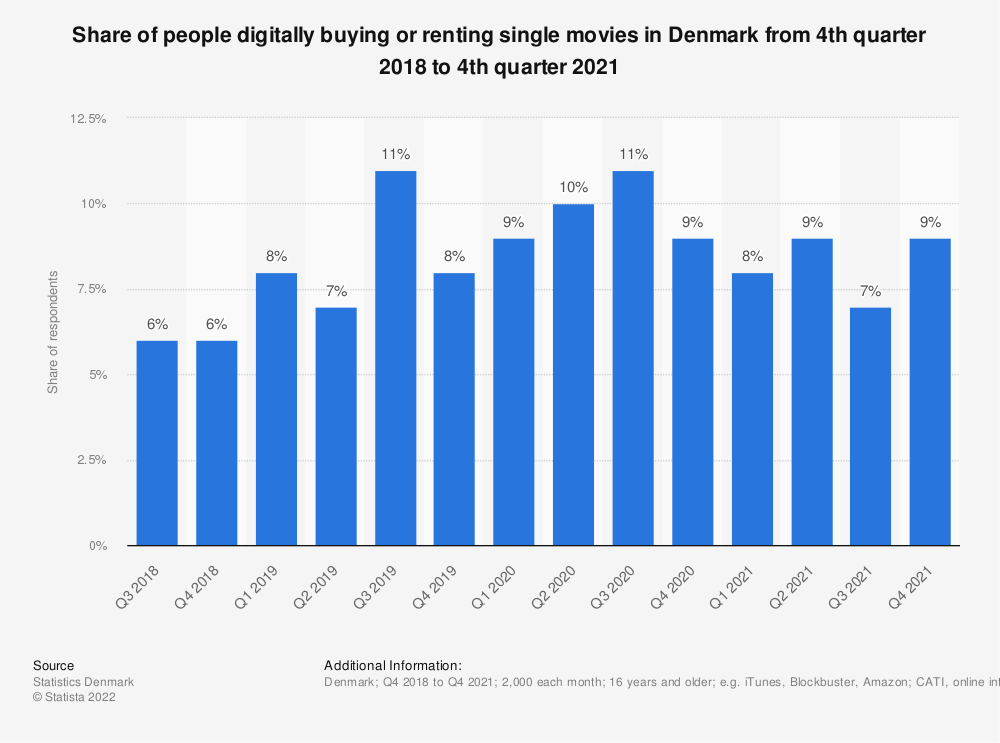 Statistic: Share of people digitally buying or renting single movies in Denmark from 4th quarter 2018 to 4th quarter 2020 | Statista