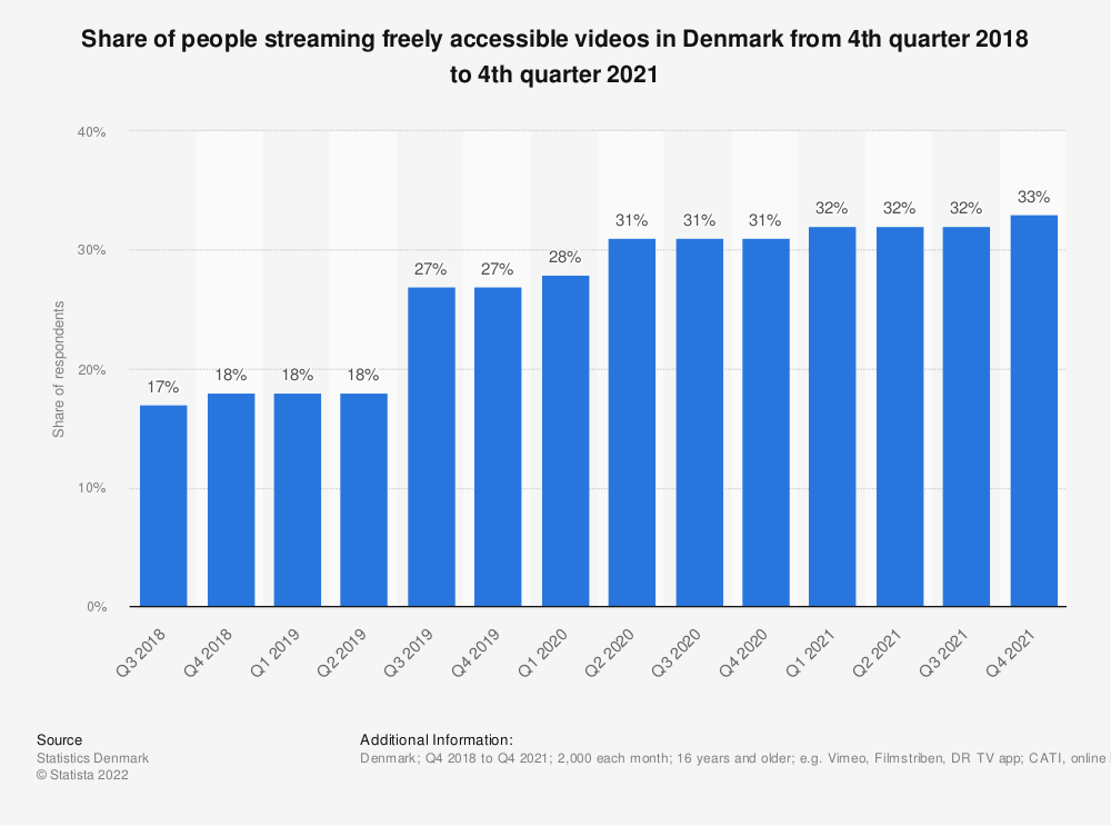 Statistic: Share of people streaming freely accessible videos in Denmark from 3rd quarter 2018 to 2nd quarter 2020 | Statista