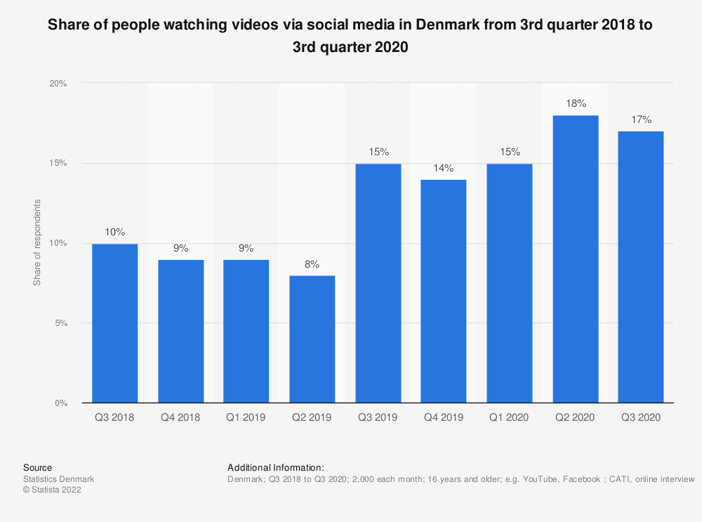 Statistic: Share of people watching videos via social media in Denmark from 3rd quarter 2018 to 3rd quarter 2020 | Statista