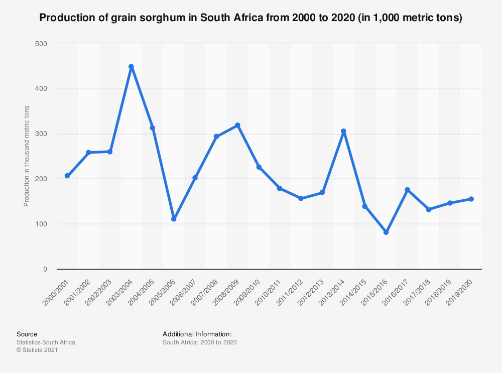 Statistic: Production of grain sorghum in South Africa from 2000 to 2020 (in 1,000 metric tons) | Statista