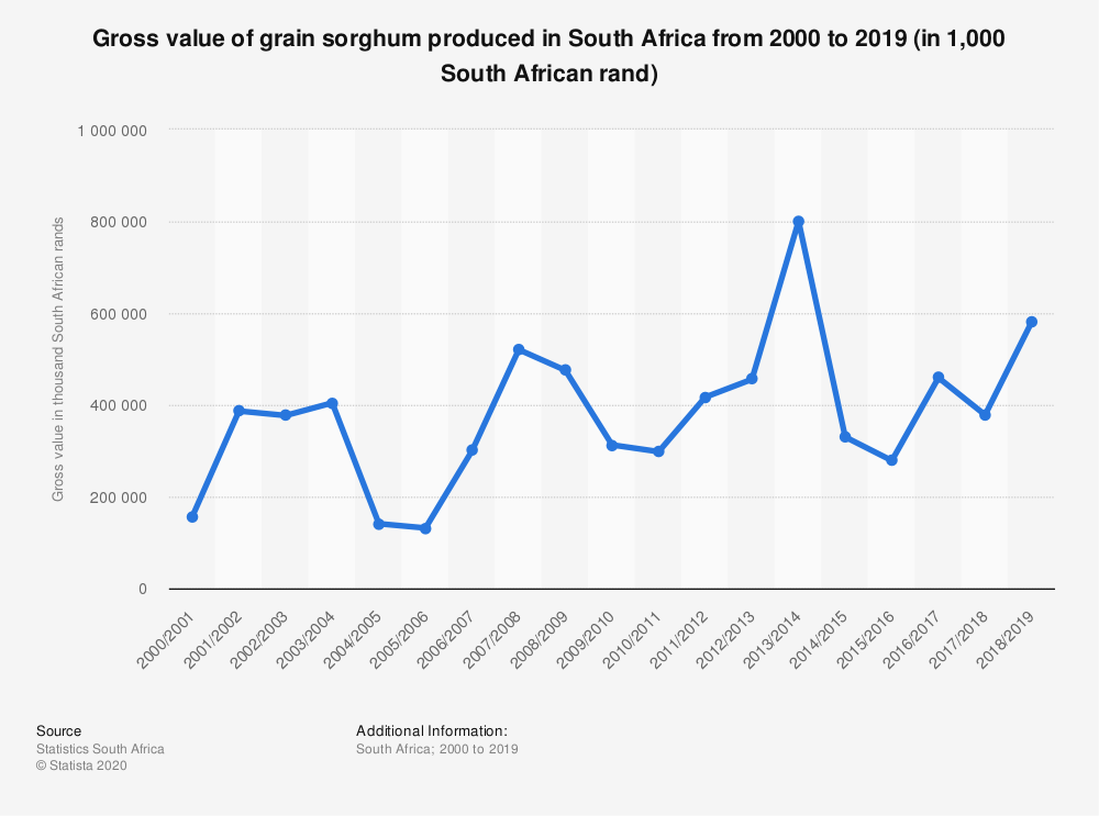 Statistic: Gross value of grain sorghum produced in South Africa from 2000 to 2019 (in 1,000 South African rand) | Statista