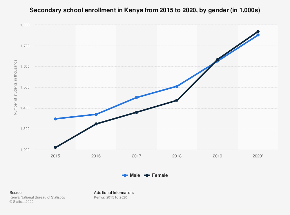 Statistic: Secondary school enrollment in Kenya from 2015 to 2019, by gender (in 1,000s) | Statista