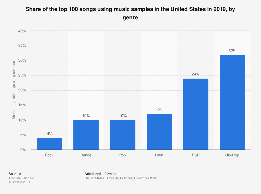 Statistic: Share of the top 100 songs using music samples in the United States in 2019, by genre | Statista