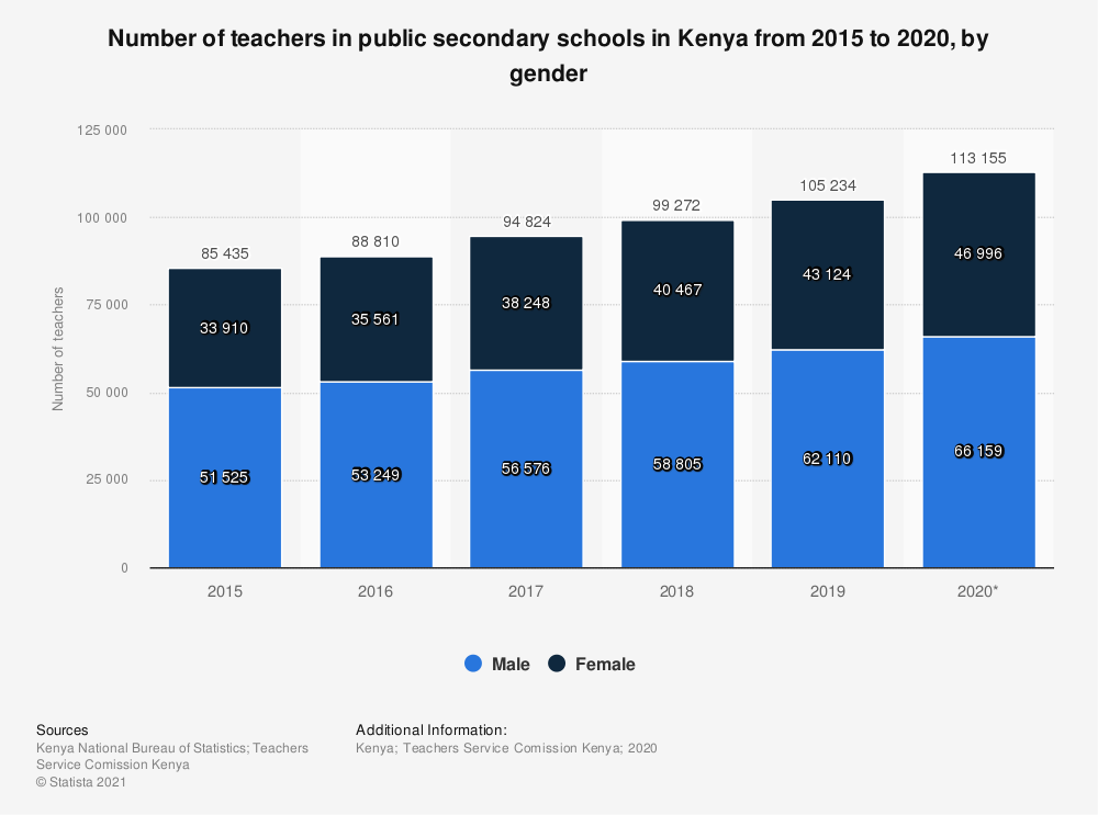 Statistic: Number of teachers in public secondary schools in Kenya from 2015 to 2020, by gender   Statista