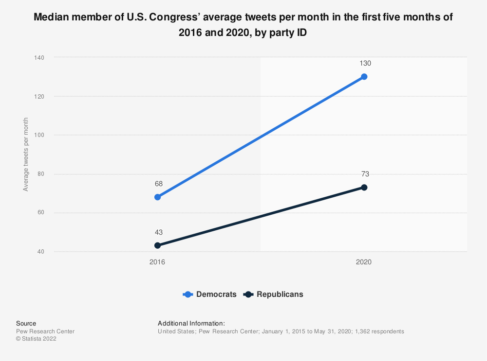 Statistic: Median member of U.S. Congress' average tweets per month in the first five months of 2016 and 2020, by party ID | Statista