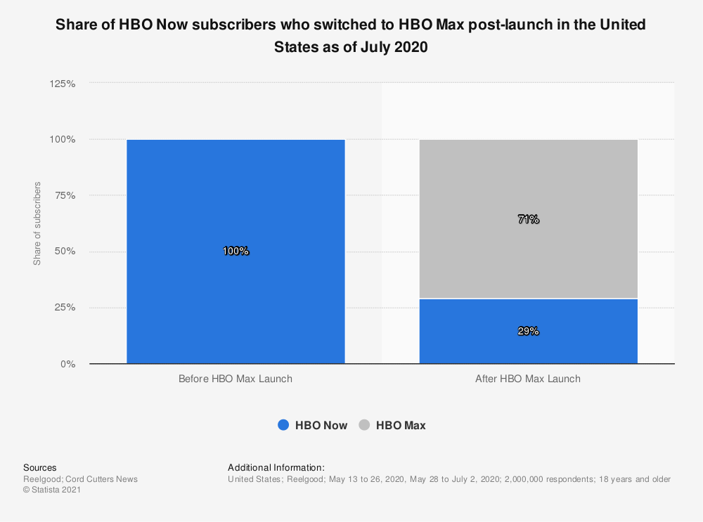 Statistic: Share of HBO Now subscribers who switched to HBO Max post-launch in the United States as of July 2020 | Statista