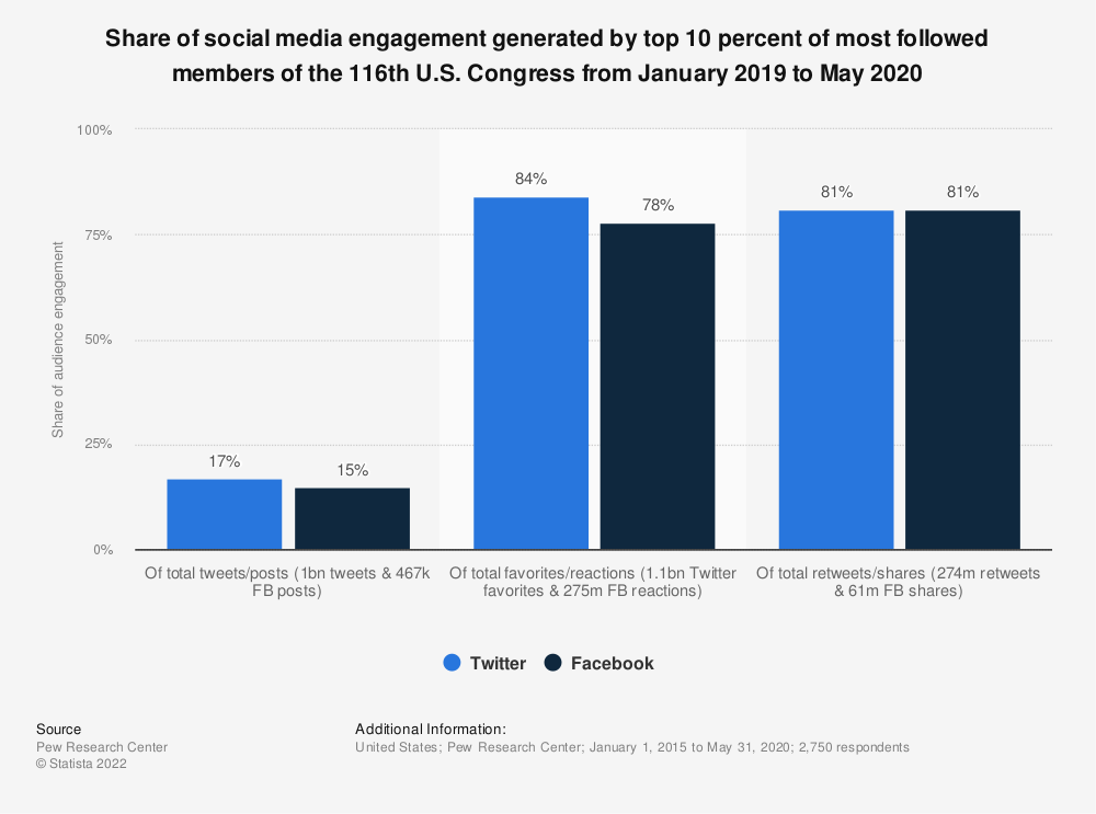Statistic: Share of social media engagement generated by top 10 percent of most followed members of the 116th U.S. Congress from January 2019 to May 2020 | Statista