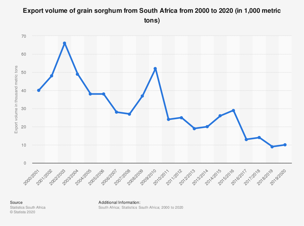 Statistic: Export volume of grain sorghum from South Africa from 2000 to 2020 (in 1,000 metric tons)   Statista
