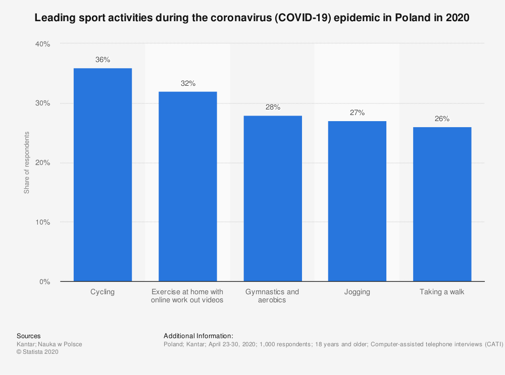 Statistic: Leading sport activities during the coronavirus (COVID-19) epidemic in Poland in 2020   Statista