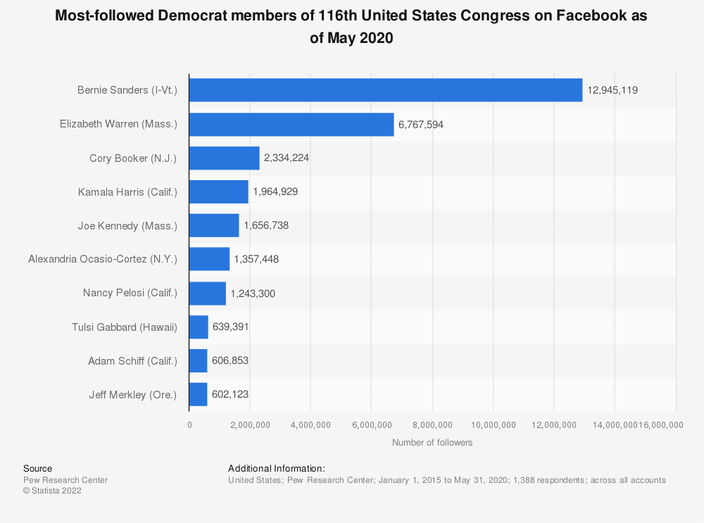 Statistic: Most-followed Democrat members of 116th United States Congress on Facebook as of May 2020  | Statista
