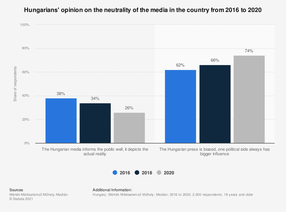 Statistic: Hungarians' opinion on the neutrality of the media in the country from 2016 to 2020 | Statista