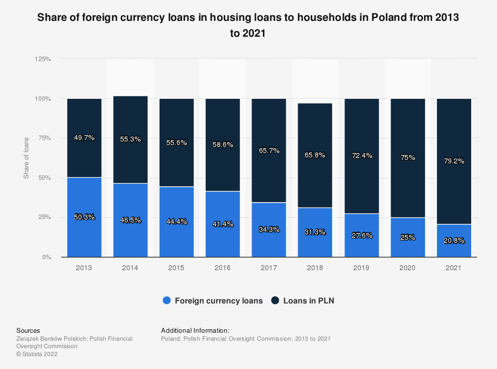 Statistic: Share of foreign currency loans in housing loans to households in Poland from 2013 to 2020   Statista