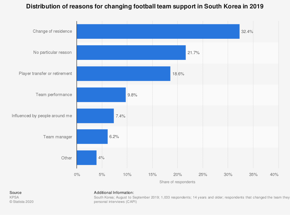Statistic: Distribution of reasons for changing football team support in South Korea in 2019   Statista