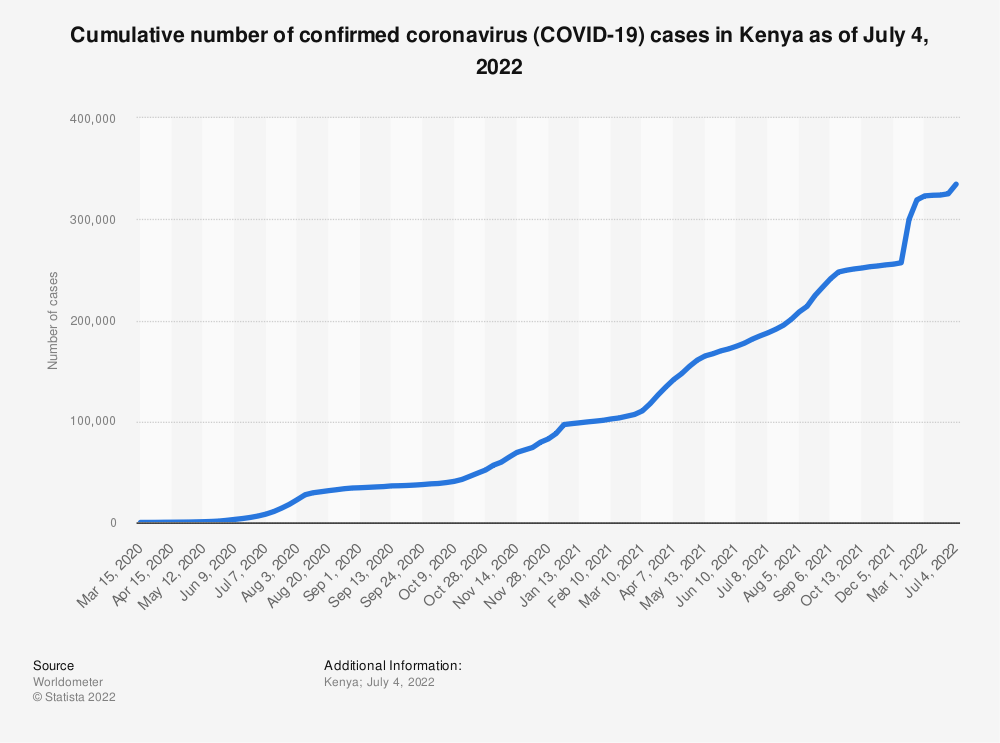 Statistic: Cumulative number of confirmed coronavirus (COVID-19) cases in Kenya as of November 25, 2020 | Statista