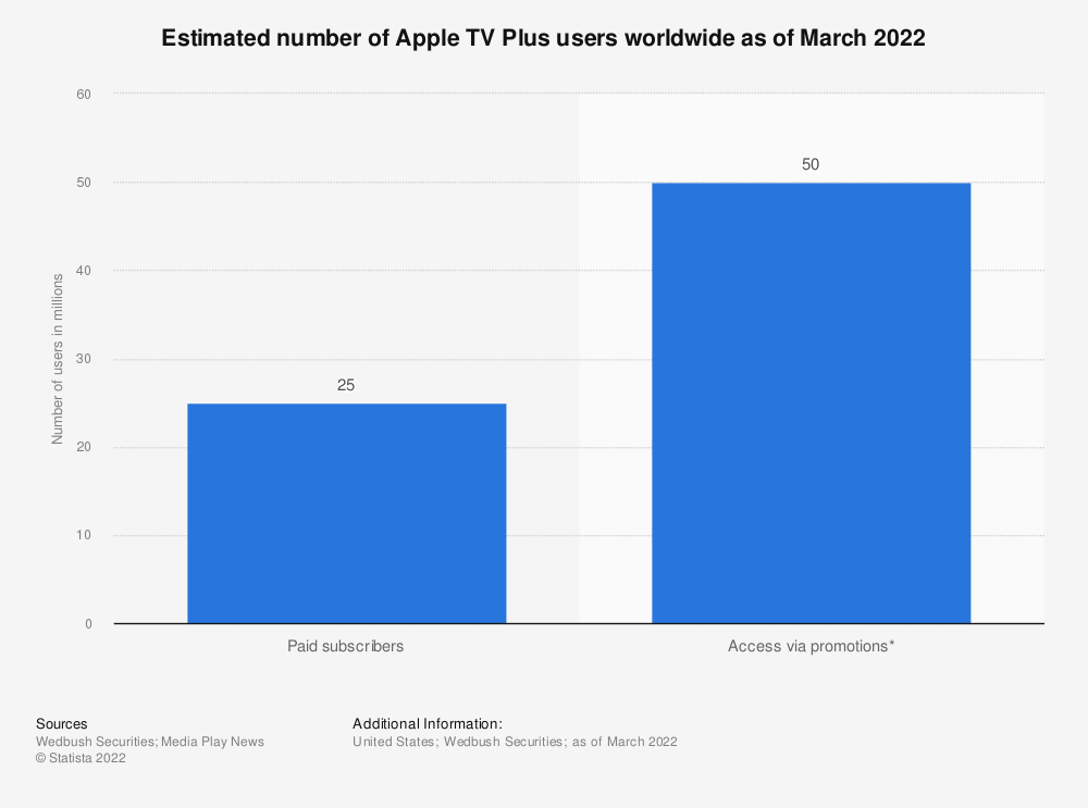 Statistic: Estimated number of Apple TV Plus users in the United States 2019 and 2020 (in millions) | Statista