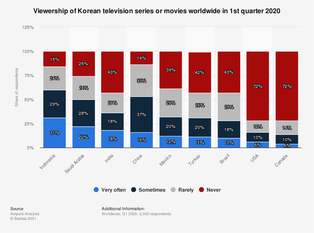 Statistic: Viewership of Korean television series or movies worldwide in 1st quarter 2020 | Statista
